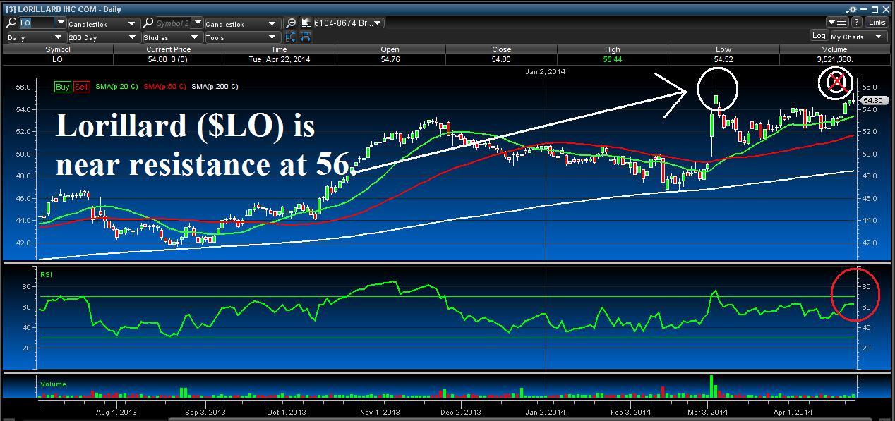 Lorillard ($LO) Chart