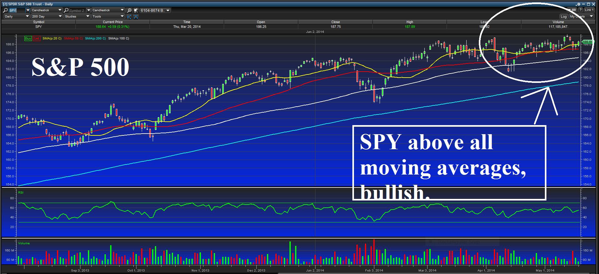 S&P 500 May 19, 2014