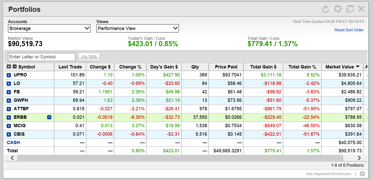 portfolio holdings may 19, 2014