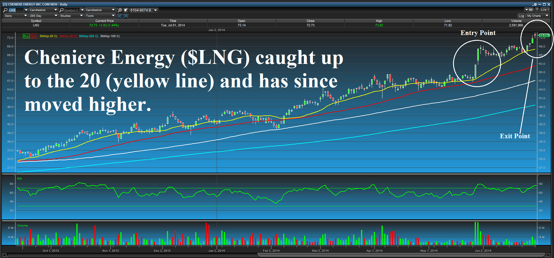 $lng chart