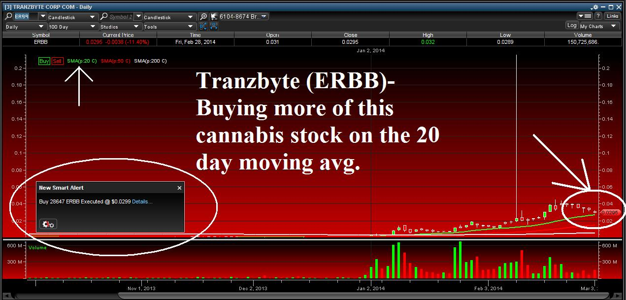 ERBB Marijuana Stock Chart