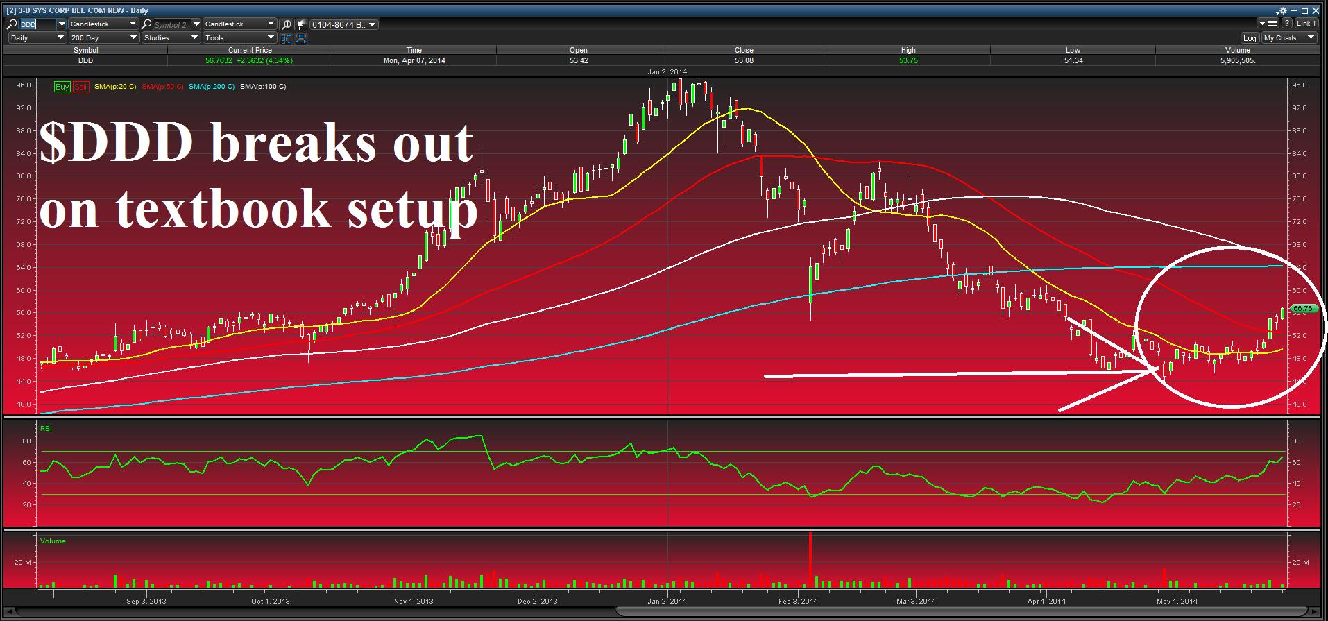$DDD chart update