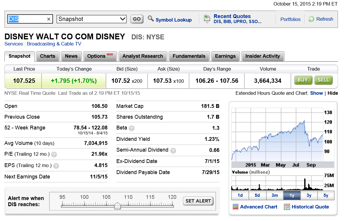 I see $110 in the cards easy for Disney (DIS), $120 is the next resistance level, after.